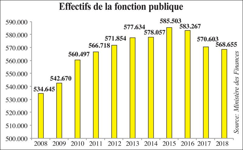 effectifs_fonction_publics_095.jpg