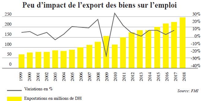 export_emploi.jpg