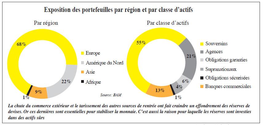 exposition_des_portefeuilles_par_region_et_par_classe_dactifs.jpg