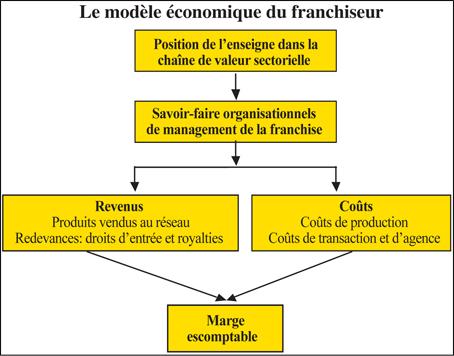 franchise_modele_economique_077.jpg