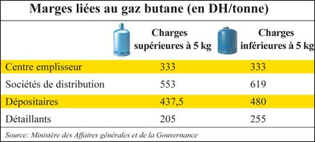gaz-butane