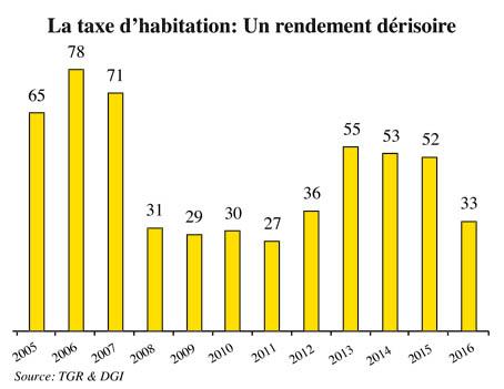 graph_taxe_habitation.jpg