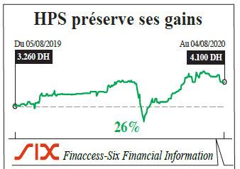 hps_preserve_ses_gains.jpg