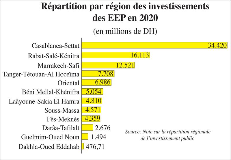 investissemnt_regions_020.jpg