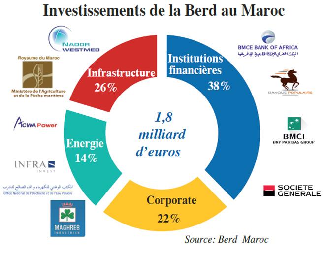 investissment_berd_maroc.jpg