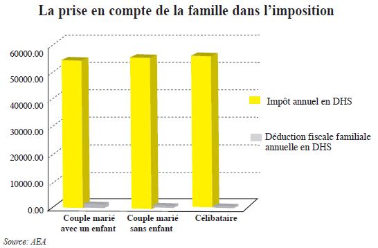 la_prise_en_compte_de_la_famille_dans_limposition.jpg