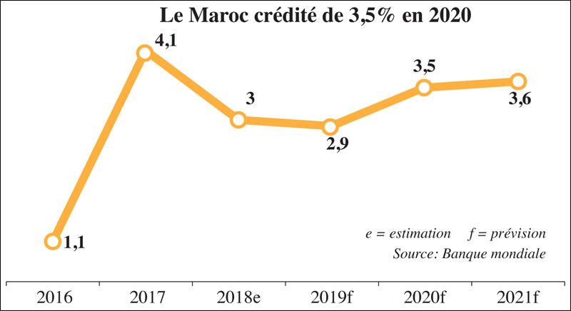 maroc_croissance_031.jpg