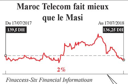 maroc_telecom_finances.jpg