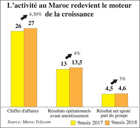 maroc_telecom_resultats_076.jpg
