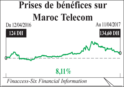maroc_tlecom_benifices_001.jpg