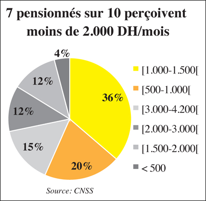 pension_cnss_066.jpg