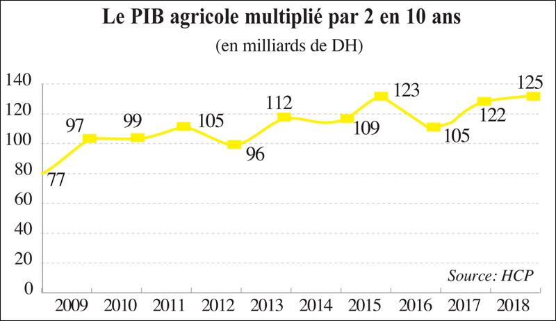 pib_agricole_011.jpg
