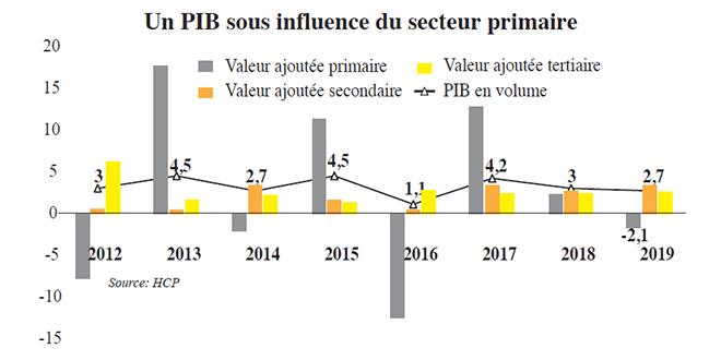 pib_secteur_primaire_5554.jpg