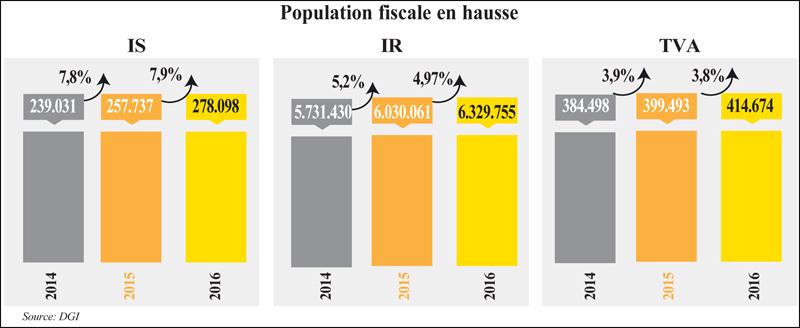 population_fiscale_096.jpg