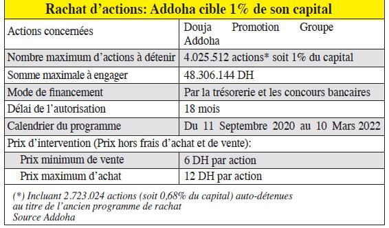 rachat_dactions_addoha_cible_1_de_son_capitaltab.jpg