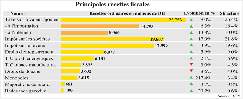 recette_fiscales_052.jpg