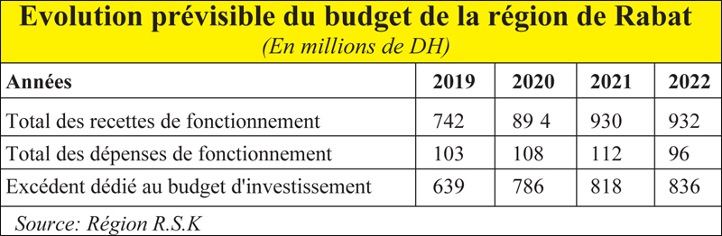 region_rabat_budget_011.jpg