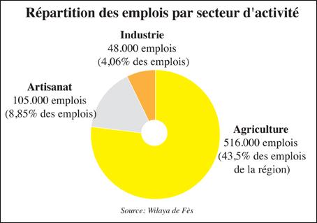 repartition_emploi_079.jpg