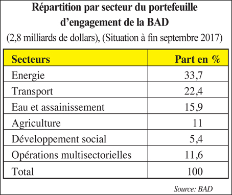 repartition_par_secteur_bad_087.jpg