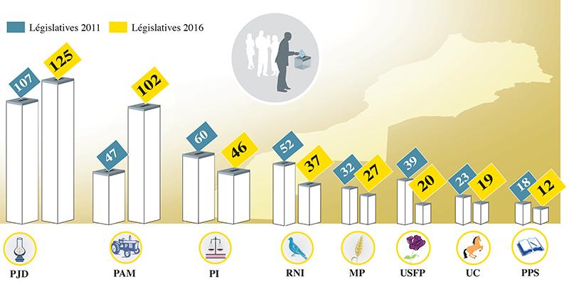 resultats_grands_partis_trt.jpg
