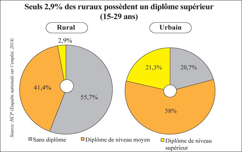 ruraux_diplomes_superieurs_091.jpg