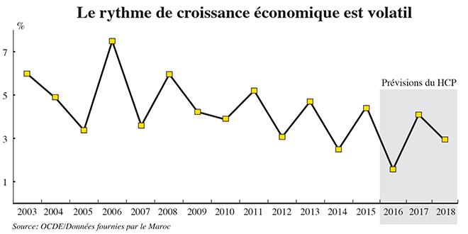 rythme_croissance_economique.jpg