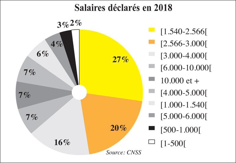 salaires_declares_066.jpg