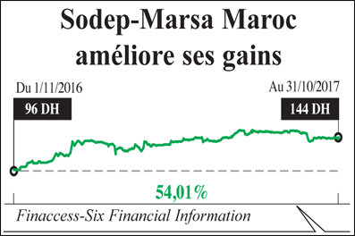 sodep_-marsa_maroc_039.jpg