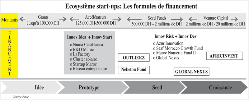startup_capital_amorcage_030.jpg
