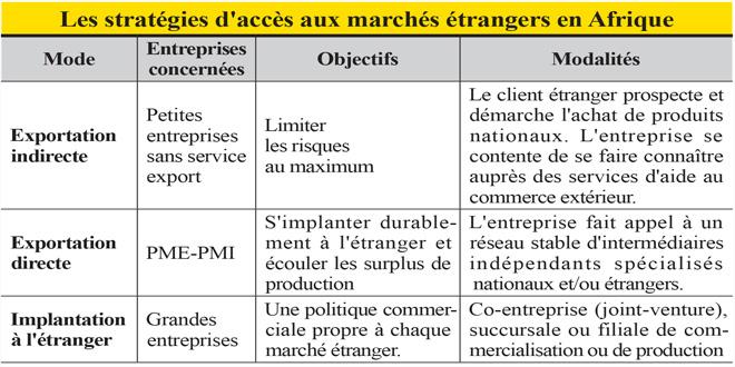 strategies-d-acces.jpg