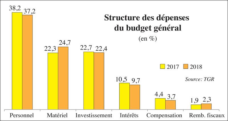 structure_des_depenses_099.jpg