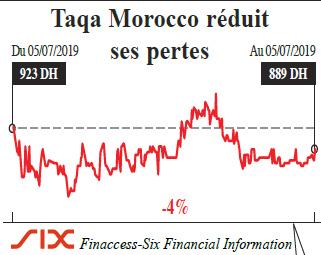 taqa_morocco_bourse.jpg