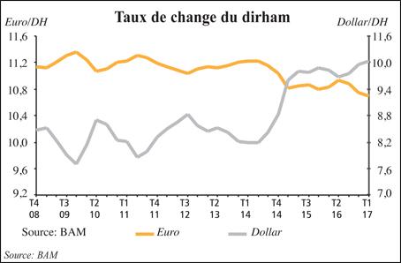 taux_de_change_dirhams_051.jpg