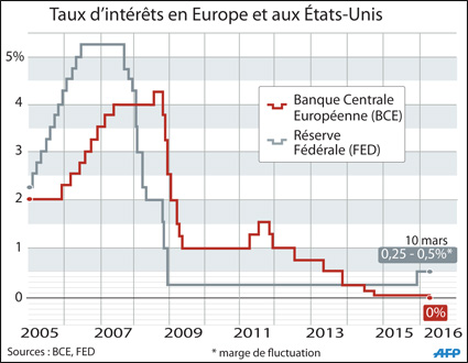 taux_interet_usa_europe_045.jpg