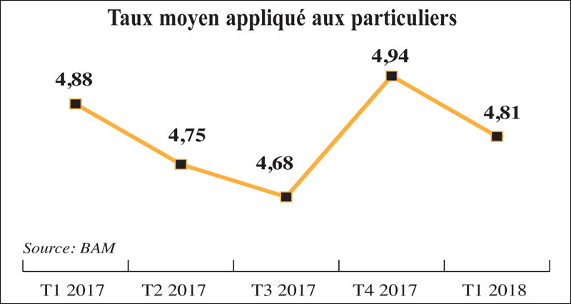 taux_moyens_immobilier_099.jpg