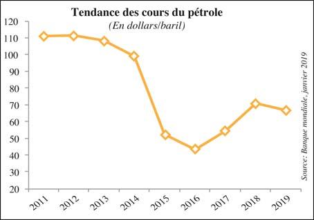 tendance_cous_du_petrole_037.jpg