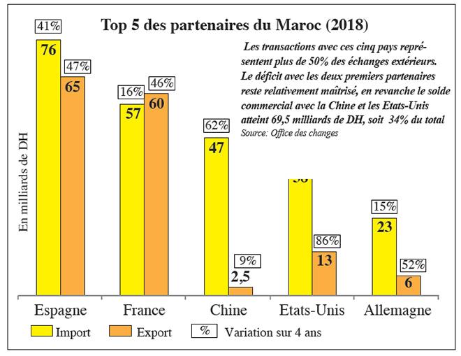 top5_partenaires_du_maroc.jpg