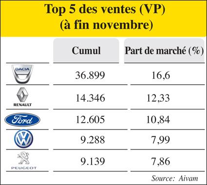 top_5_vente_voiture_012.jpg