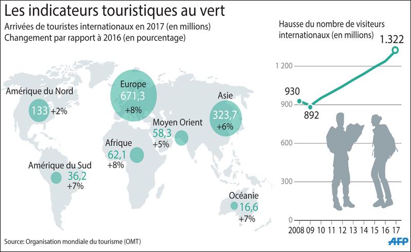 """Résultat de recherche d'images pour """"Année record pour le tourisme au Maroc, avec 11,35 millions de visiteurs"""""""