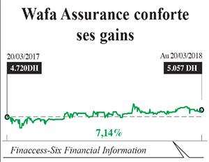 wafa_assurance_finances_banques.jpg