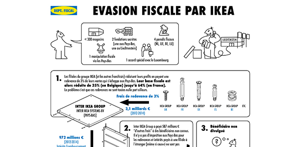 Ikea Les Rouages D Un Montage Fiscal L Economiste