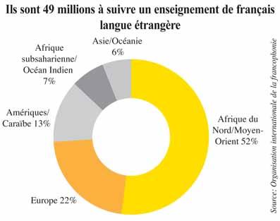 afrique francophone pays