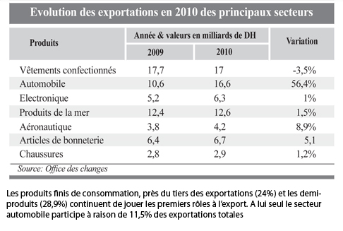 Balance Commerciale Exercice Exceptionnel Pour L Export L Economiste
