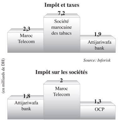 Impots Les 100 Premiers Contributeurs Au Tresor Blog Inforisk