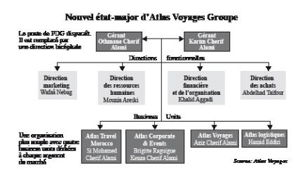 Atlas Voyages se restructure en business units | L'Economiste