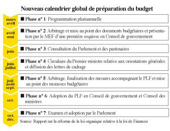 Calendrier Budgetaire.Loi Organique Des Financesla Reforme Au Parlement En