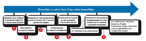 Achat immobilier documents proc dures le guideline l 39 economiste - Procedure achat maison ...