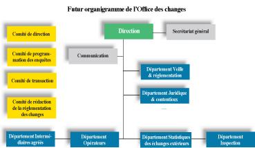 Office Des Changes Plus De Facilités Mais Aussi Plus De Contrôle