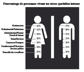 Stress En Entreprise Detectez Les Symptomes Du Burn Out L Economiste