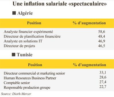article  salairemaghreble maroc jusqu plus cher